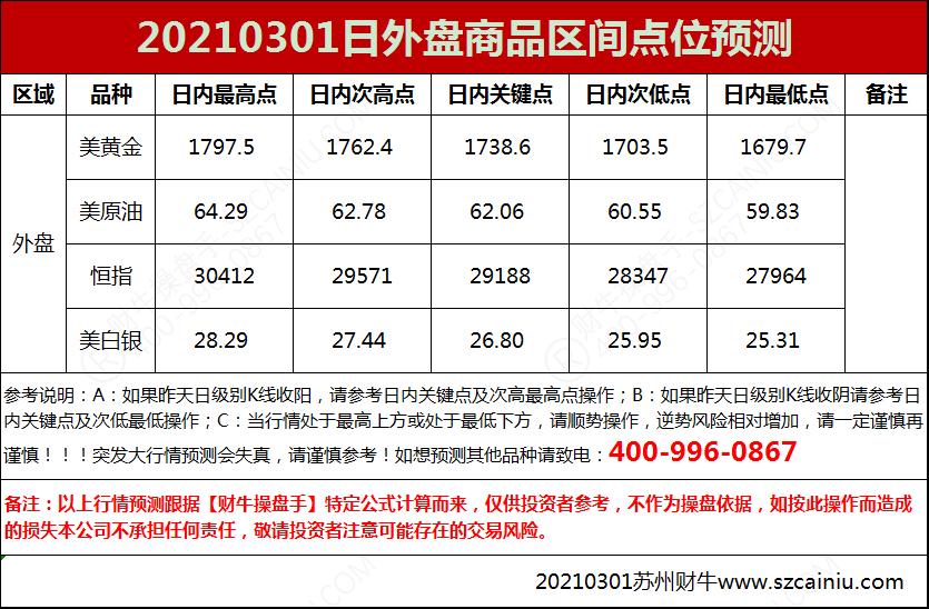 20210301日外盘商品区间点位预测