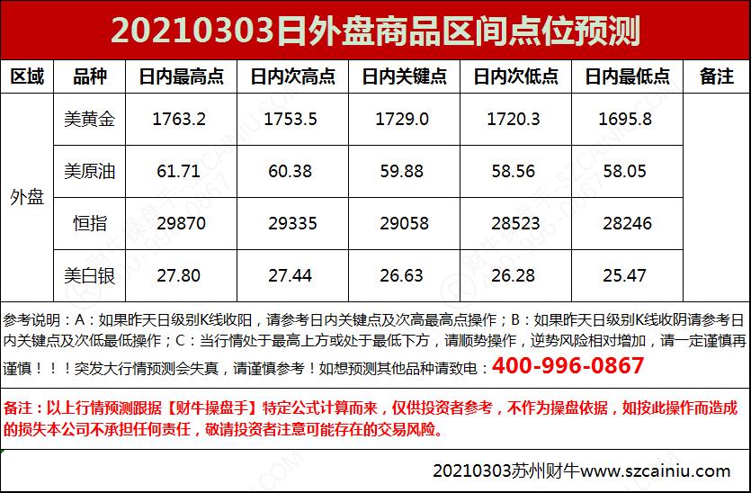 20210303日外盘商品区间点位预测