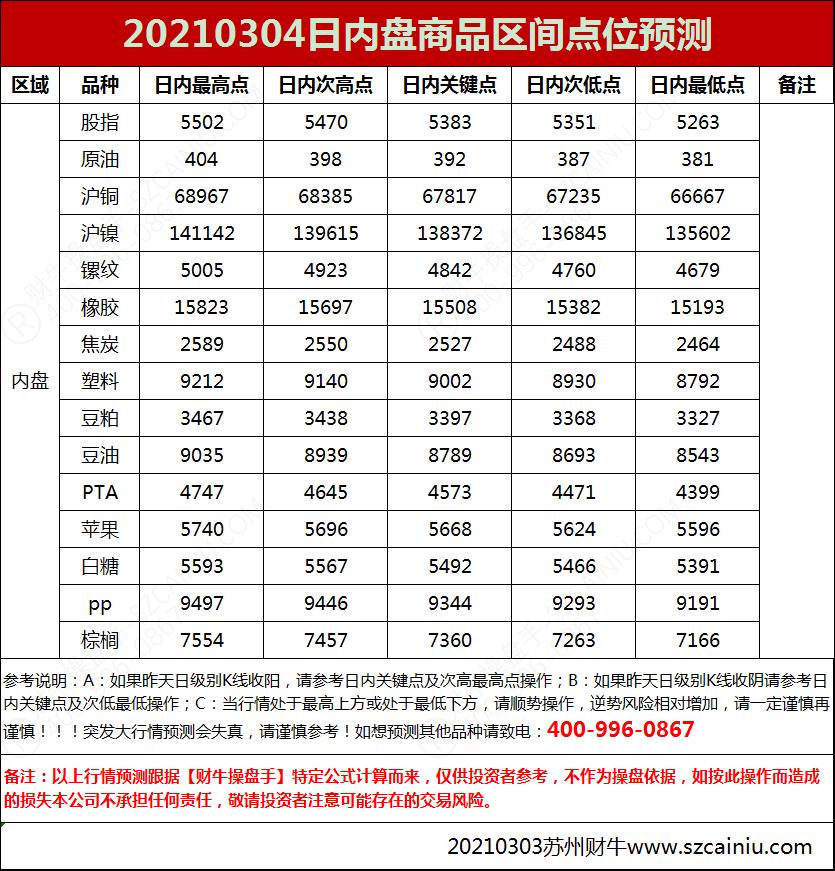 20210304日内盘商品区间点位预测