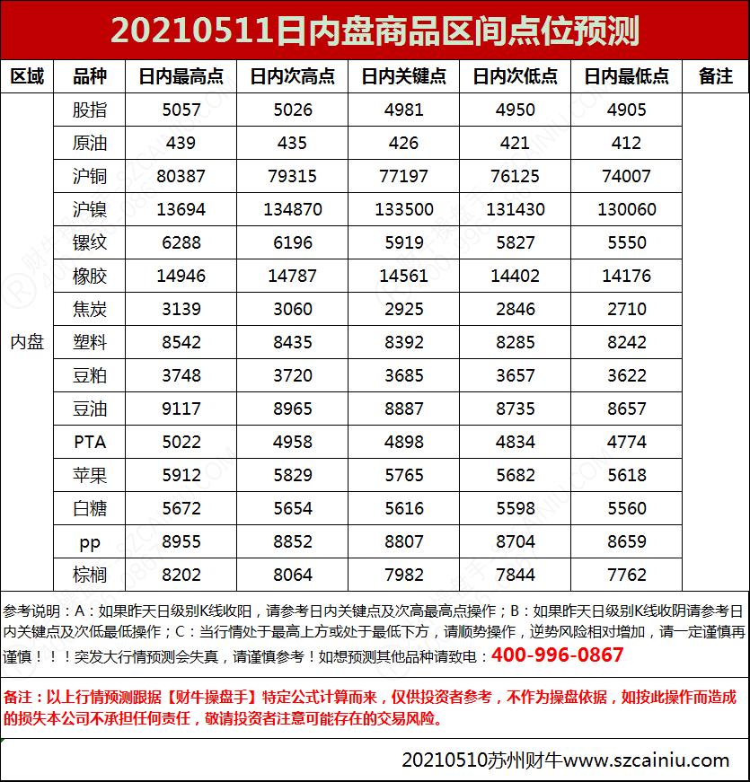 20210511日内盘商品区间点位预测