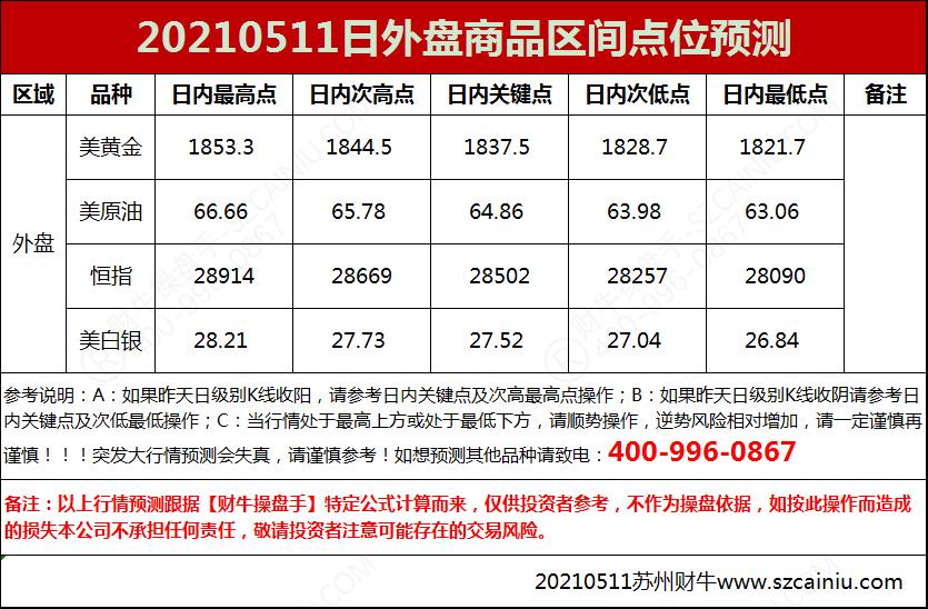 20210511日外盘商品区间点位预测