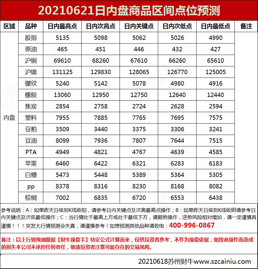 20210621日内盘商品区间点位预测