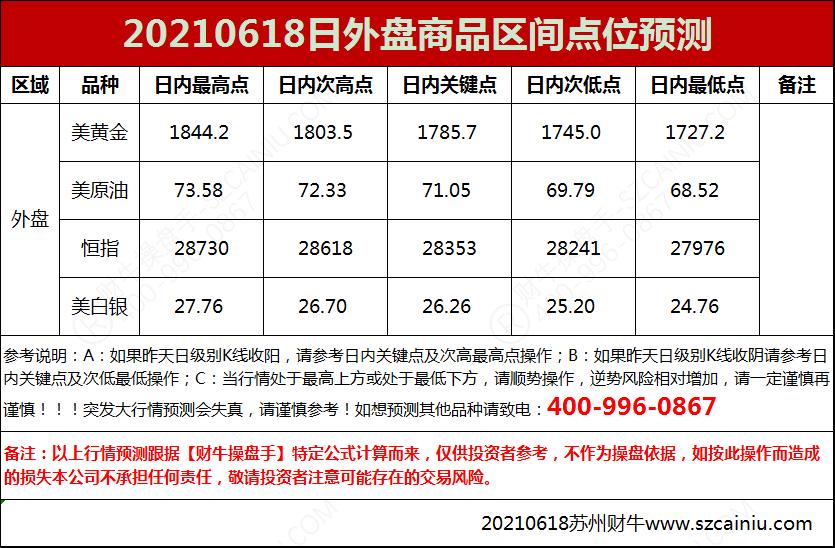 20210618日外盘商品区间点位预测