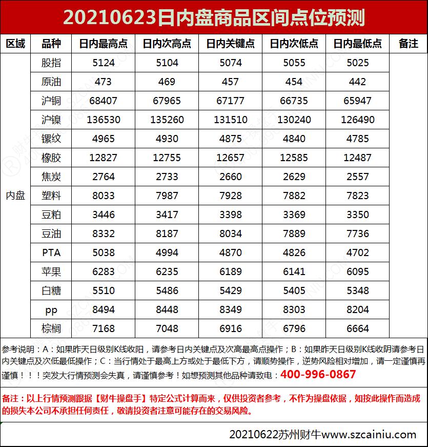 20210623日内盘商品区间点位预测
