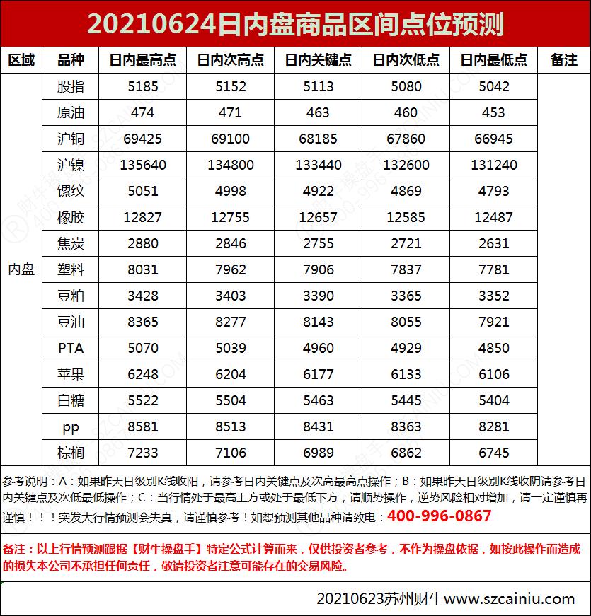 20210624日内盘商品区间点位预测