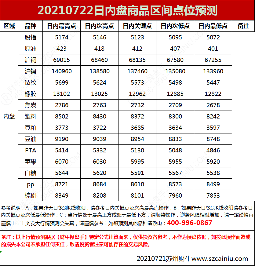20210722日内盘商品区间点位预测