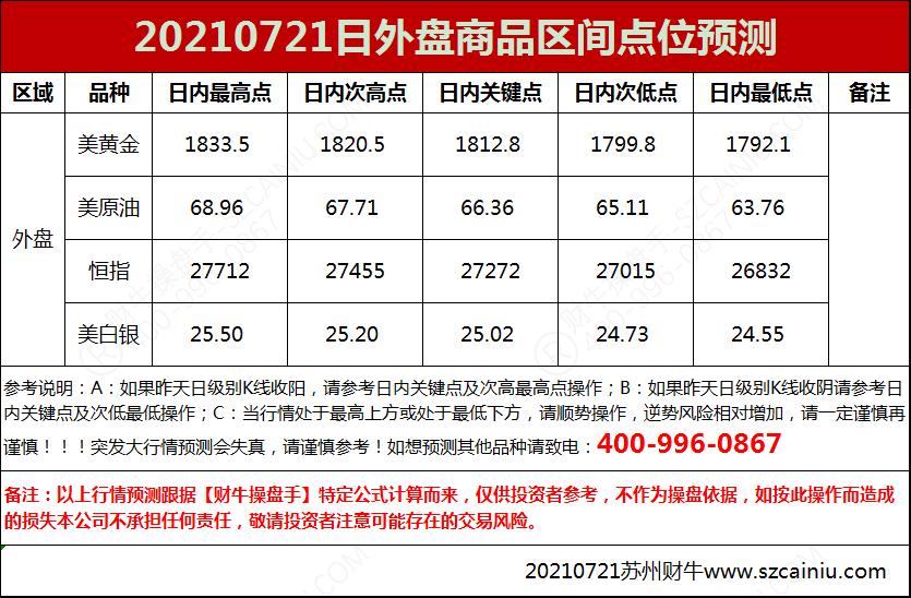 20210721日外盘商品区间点位预测