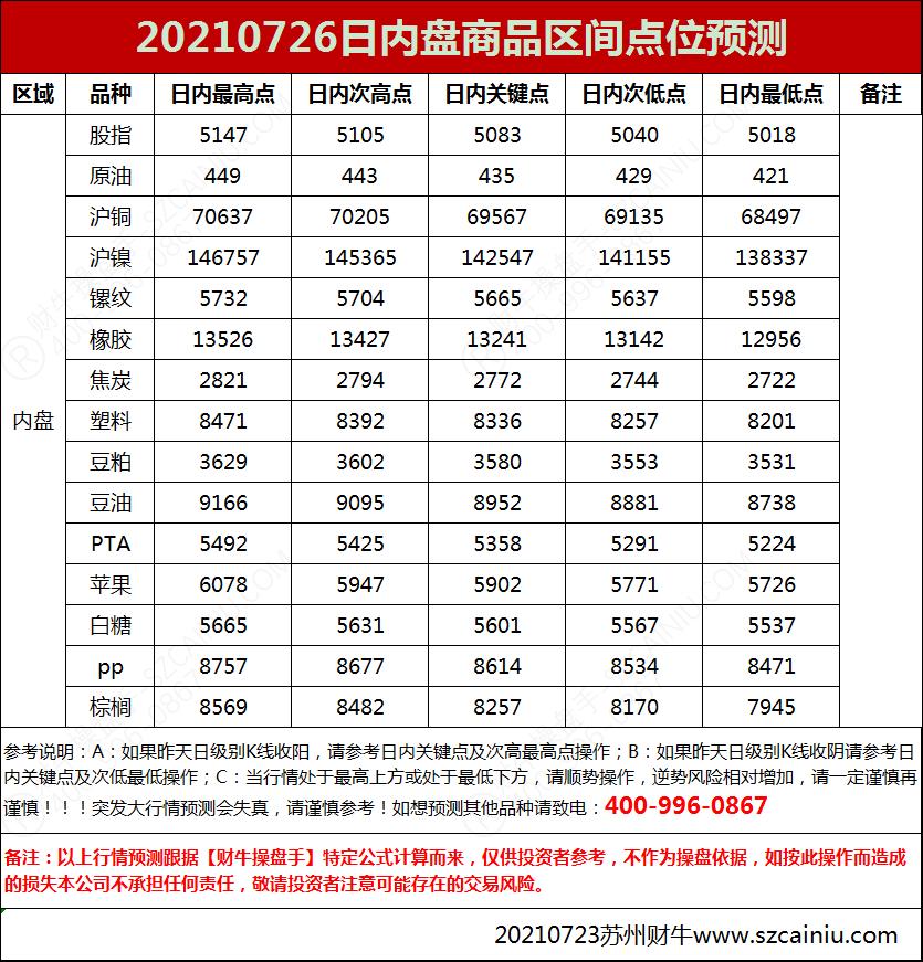 20210726日内盘商品区间点位预测