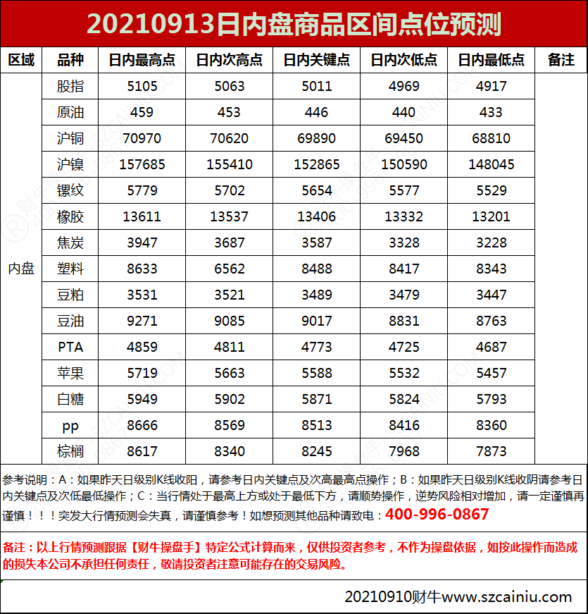 20210913日内盘商品区间点位预测