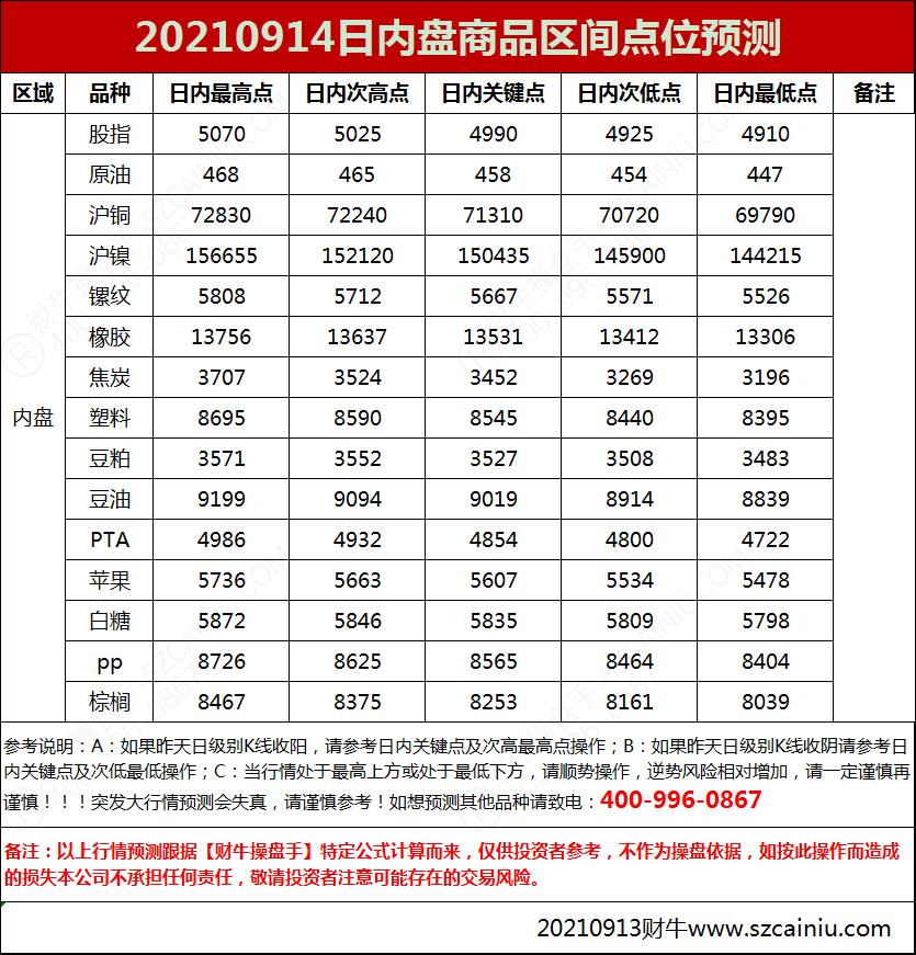 20210914日内盘商品区间点位预测