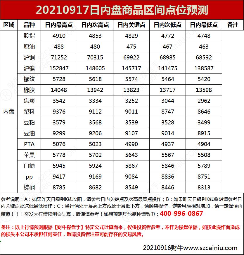 20210917日内盘商品区间点位预测