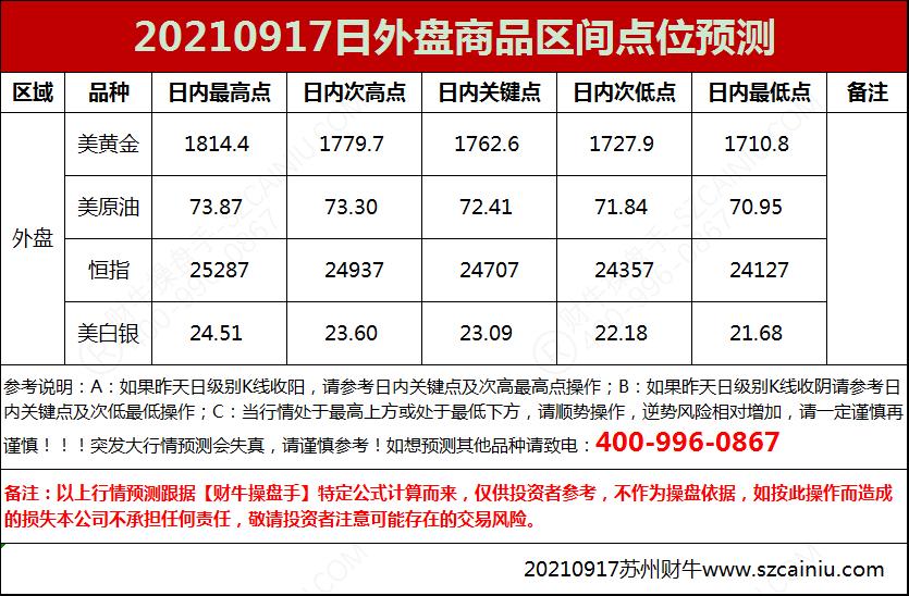 20210917日外盘商品区间点位预测