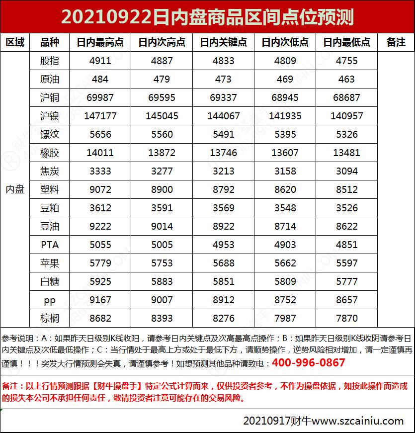 20210922日内盘商品区间点位预测: