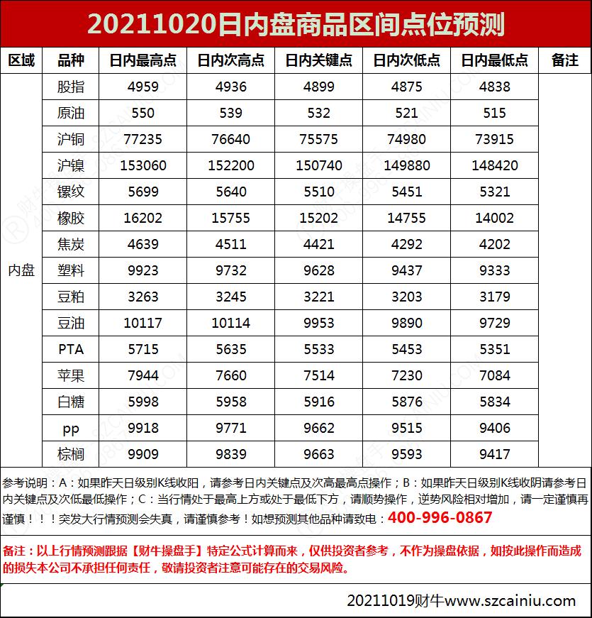 20211020日内盘商品区间点位预测