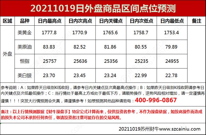 20211019日外盘商品区间点位预测