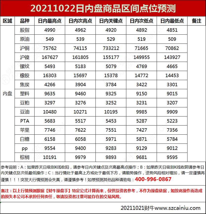 20211022日内盘商品区间点位预测