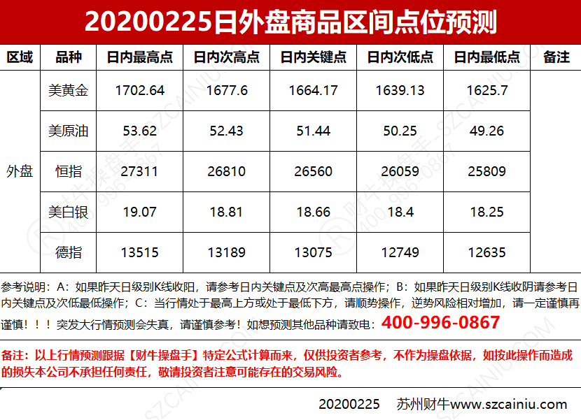 20200225日外盘商品区间点位预测