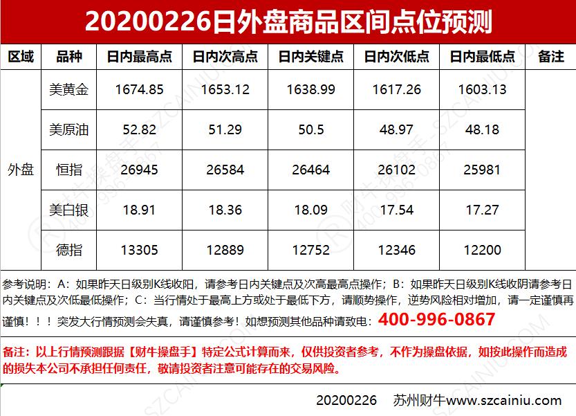 20200226日外盘商品区间点位预测