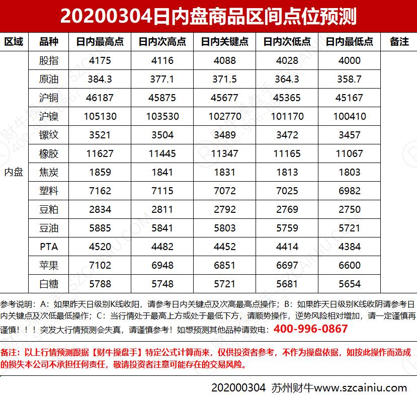 20200304日内盘商品区间点位预测