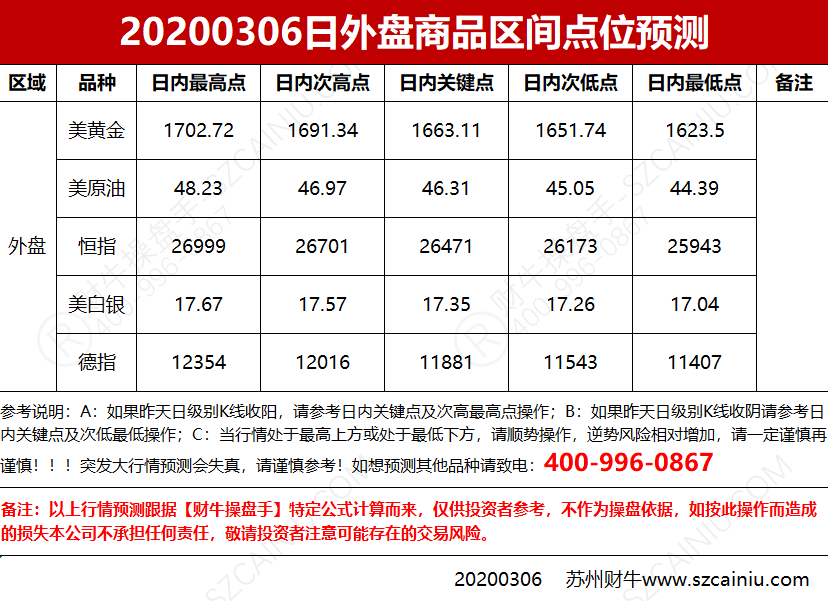 20200306日外盘商品区间点位预测